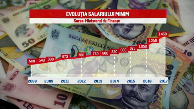 salariul-minim-in-romania-s-a-dublat-din-2008-dar-ramane-al-doilea-cel-mai-mic-din-ue-tara-europeana-in